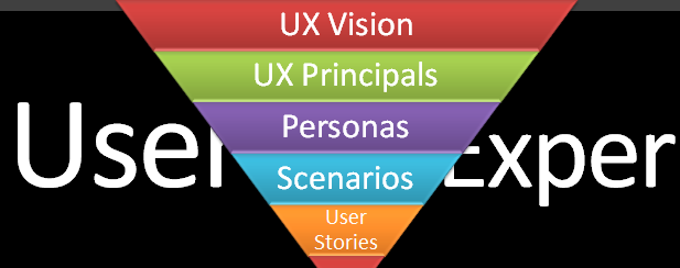 "Jared Spool published a great article yesterday titled ""Essential UX Layers for Agile and Lean Design Teams"". Jared talks briefly about proliferation of agile approaches in software design and user […]"
